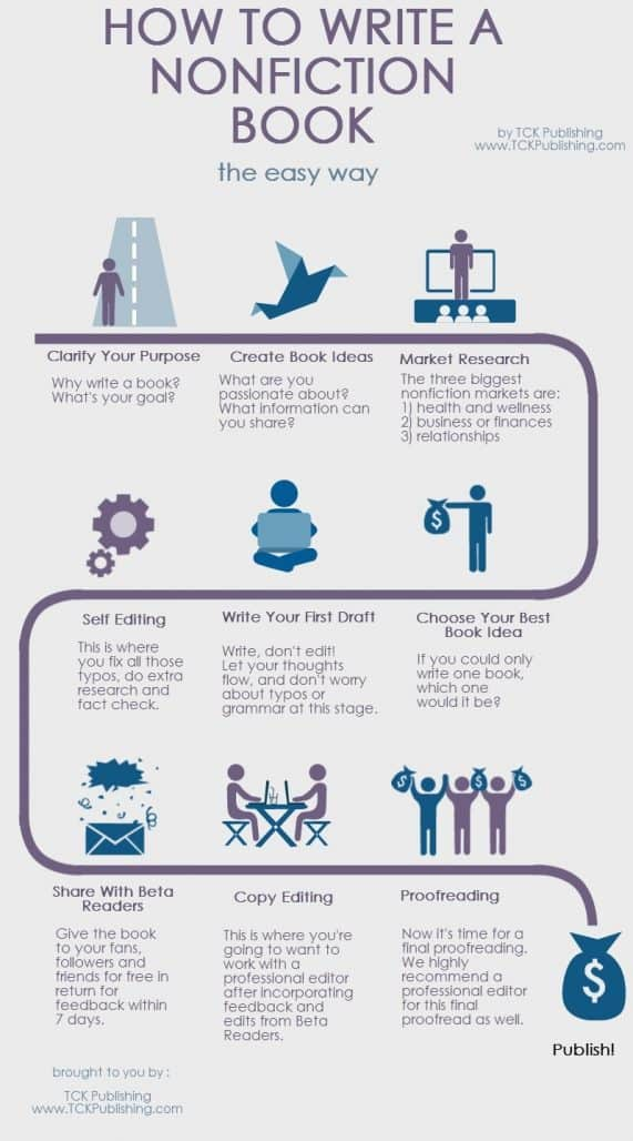 How to Write a Nonfiction Book In 9 Simple Steps Infographic  TCK Publishing