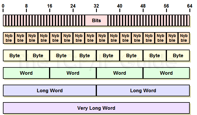 Gallery Bits And Bytes Chart