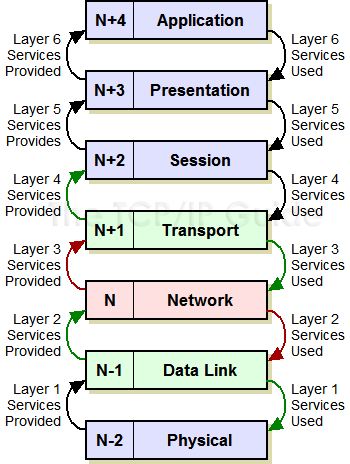 "The TCP IP Guide ""N"" Notation And Other OSI Model Layer Terminology"
