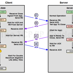 Tcp Three Way Handshake Diagram Wiring Symbol Contactor The Ip Guide Connection Termination