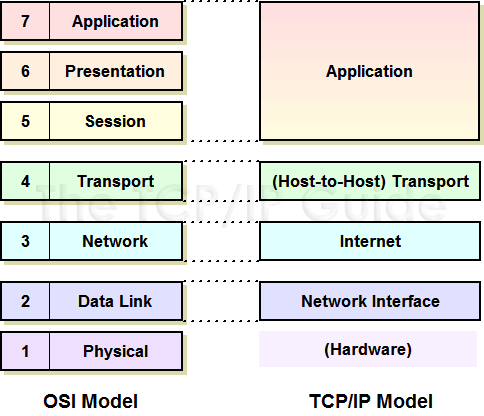 The Tcpip Guide Tcpip Architecture And The Tcpip Model