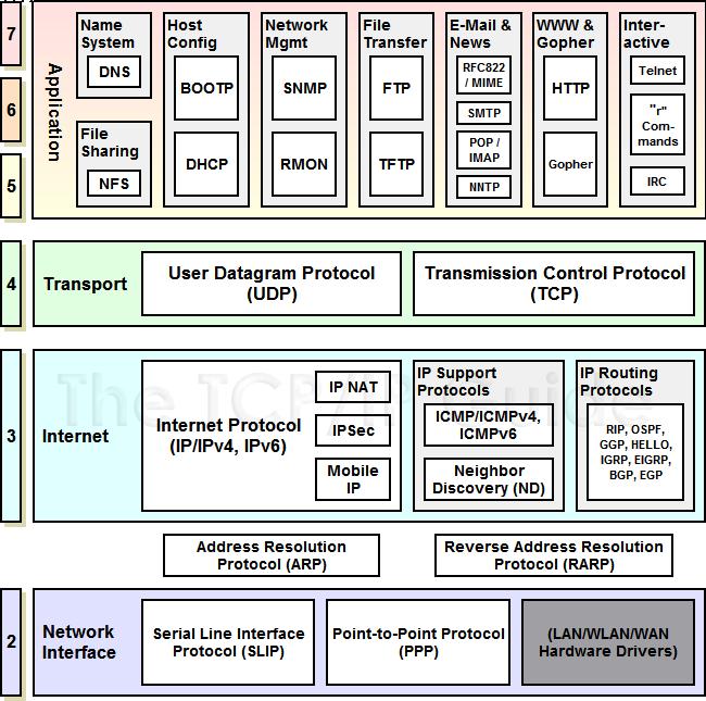 Opiniones de internet protocol suite