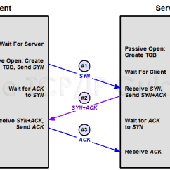 Tcp Three Way Handshake Diagram Hvac Wiring Training The Ip Guide Connection Establishment Process Showing Messages Sent During And How Each Device Transitions From Closed State Through Intermediate States Until Session