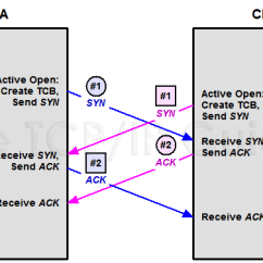 Tcp Three Way Handshake Diagram 1997 Bmw Z3 Stereo Wiring The Ip Guide Connection Establishment Process
