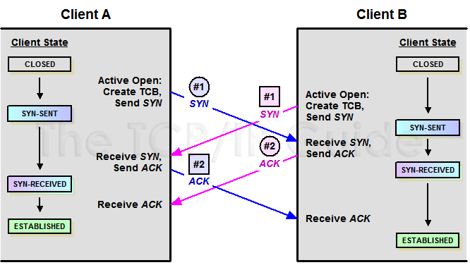 tcp three way handshake diagram trailer wiring with brakes brake 7 electric the ip guide connection establishment process