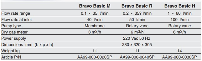 Bravo Basic® - TCR Tecora