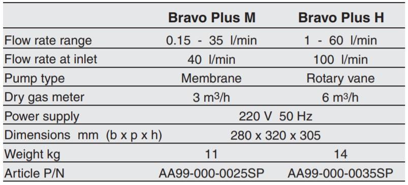 Bravo Plus® - TCR Tecora
