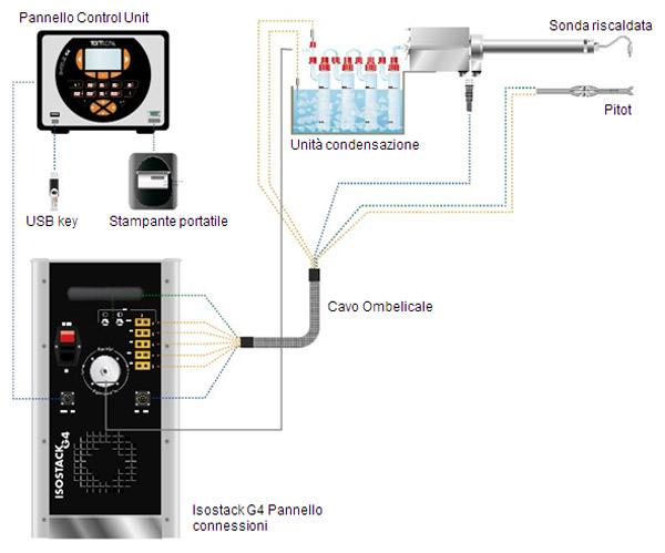 Isostack G4 - Schema