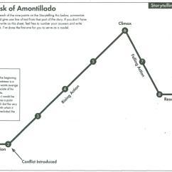 The Cask Of Amontillado Story Diagram 1993 Honda Accord Starter Wiring Higginbotham Michelle Edgar Allan Poe