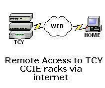 Cisco CCIE Lab Training in New York TCY