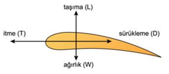Şekil 1. Bir airfoile etki eden dört temel aerodinamik kuvvet