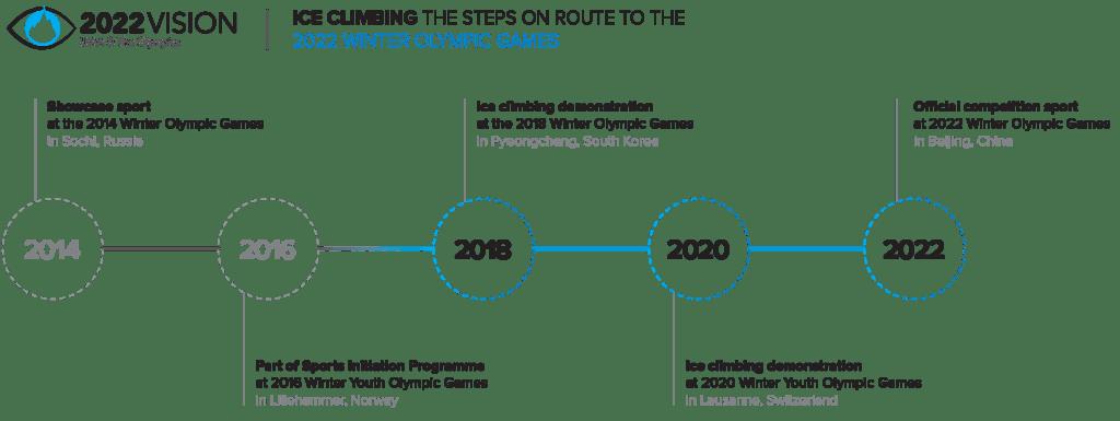 2022 Olimpiyat Vizyonu