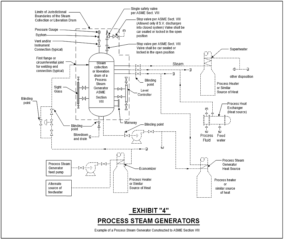 hight resolution of example of a process steam generator