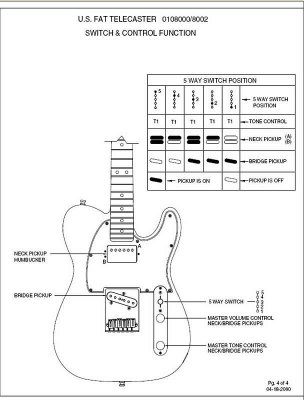 Schecter C 1 Wiring, Schecter, Free Engine Image For User
