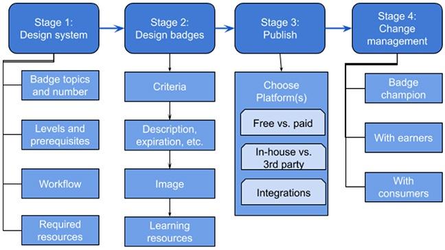 Framework badges program