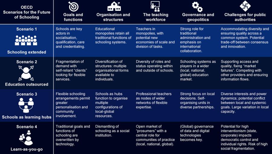 OECD scenario's