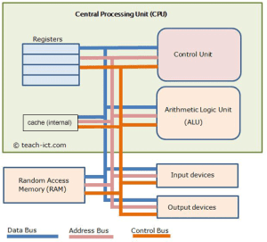TeachICT A level Computer Science OCR H446 Parts of CPU