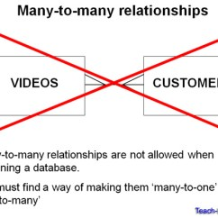 One To Many Relationship Er Diagram 12 Volt Cigarette Lighter Plug Wiring Teach-ict As Level Ict Ocr Exam Board - Database Attributes, Entities And Entity (e ...