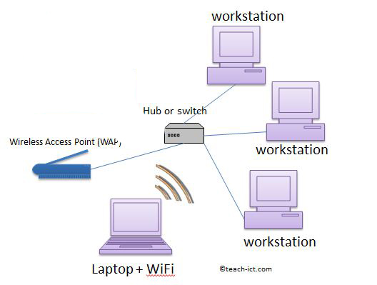 Teach ICT OCR GCSE Computing Purpose And Use Of Common Utility