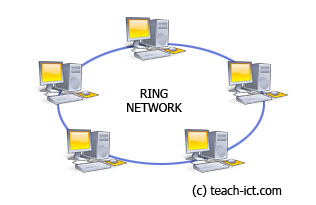 Teach ICT GCSE ICT Network Topologies Network Layouts Bus