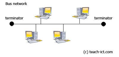 Teach ICT GCSE ICT Network Topologies Network Layouts Bus