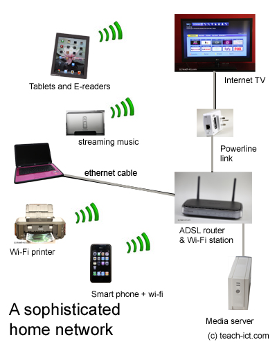 home media server wiring diagram non maintained emergency lighting printers with wired network cable manual e books teach ict ocr a2 g063 syllabus lan local area at homr