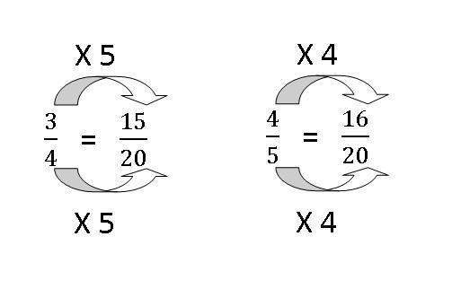 Model Method......Questions and Answers to Kids Math Problems