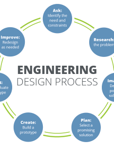 Browse engineering full design curriculum process also teachengineering rh