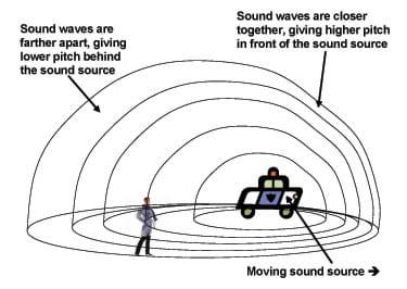 Doppler Effect Car