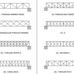 Truss Style Diagram Vga Wiring Destruction Activity Teachengineering The Image Shows Eight Different Standard Configurations Through Warren Quadrangular Figure