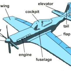 Paper Airplane Diagram Of Parts Solar Led Night Light Circuit Airplanes Building Testing Improving Heads Up A Drawing An With Labeled Propeller Spinner Wing Cockpit Figure 1