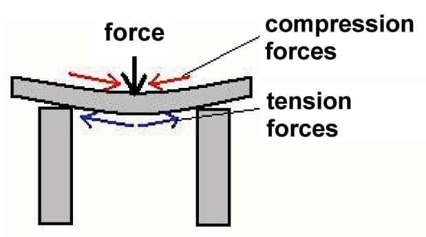 truss tension and compression diagram nissan navara radio wiring d40 designing bridges - lesson teachengineering