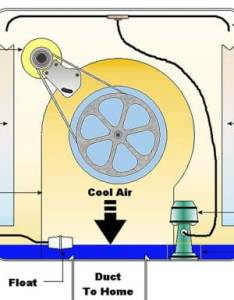 cutaway diagram shows various components blower motor evaporative pads water also swamp cooler activity teachengineering rh