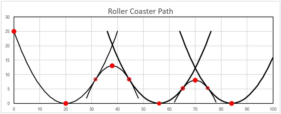 Mathematically Designing a Frictional Roller Coaster