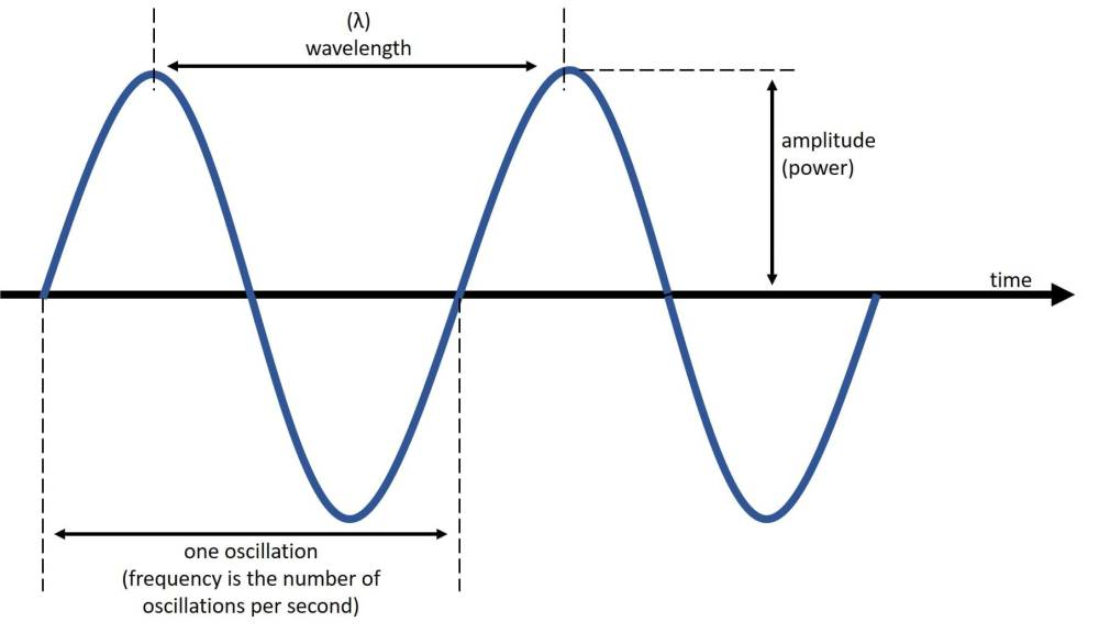 medium resolution of Ultrasonic Devices at the Speed of Sound! - Lesson - TeachEngineering