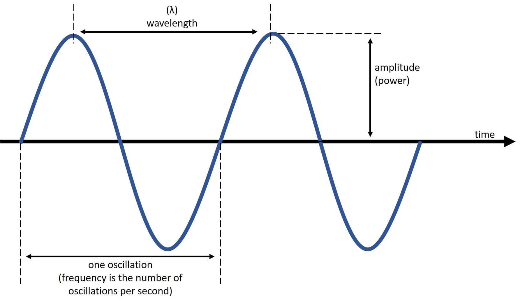 hight resolution of Ultrasonic Devices at the Speed of Sound! - Lesson - TeachEngineering