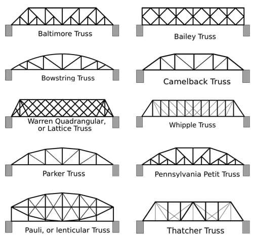 Spaghetti Bridges Activity TeachEngineering