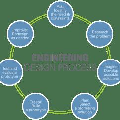 Engineering Process Diagram 2012 F150 Wiring Design Teachengineering Org