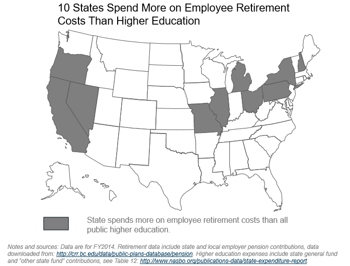 10 States Spend More on Employee Retirement Costs Than on