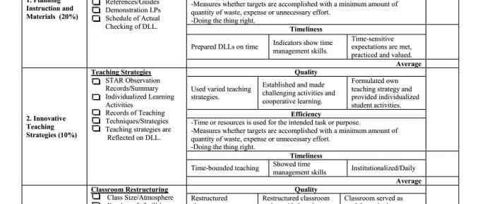 Portfolio and Rubrics Assessment Tool for RPMS Evaluation
