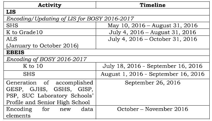 Timeline of LIS and EBEIS activities