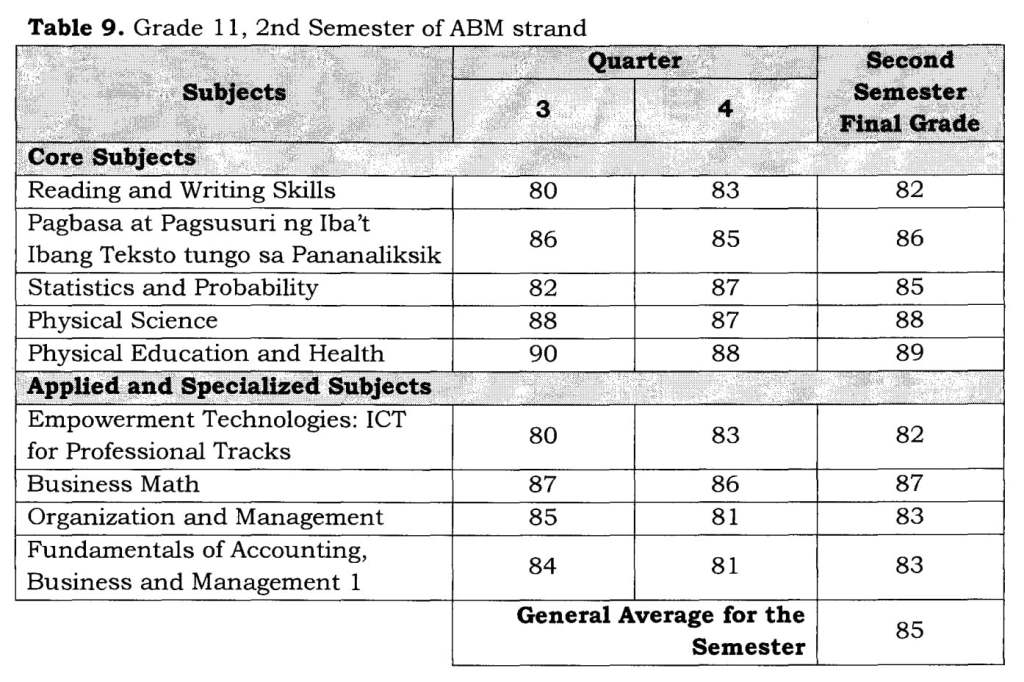Table 9. Grade 11, 2nd Semester of ABM strand