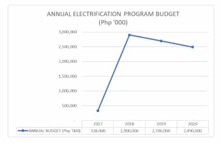 Annual Electrification Program Budget of DePEd