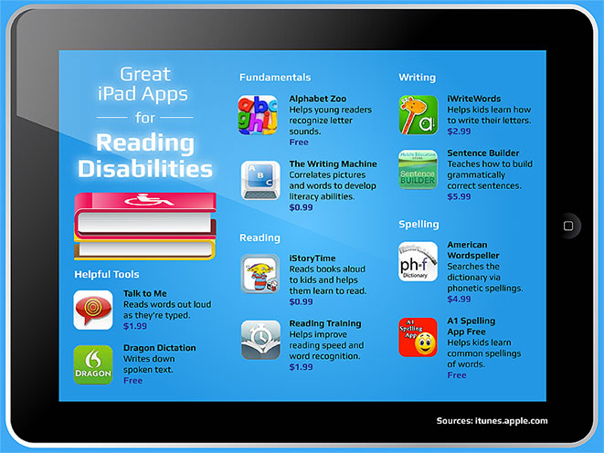 50 Best Ipad Apps For Reading Disabilities