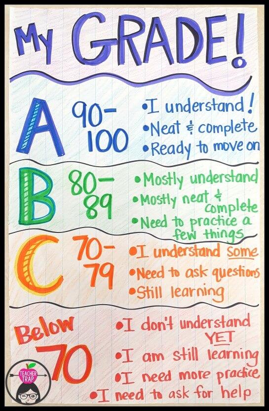 Charts Motivational Students