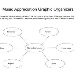 Three Music graphic organizers - TeacherVision [ 1338 x 1994 Pixel ]