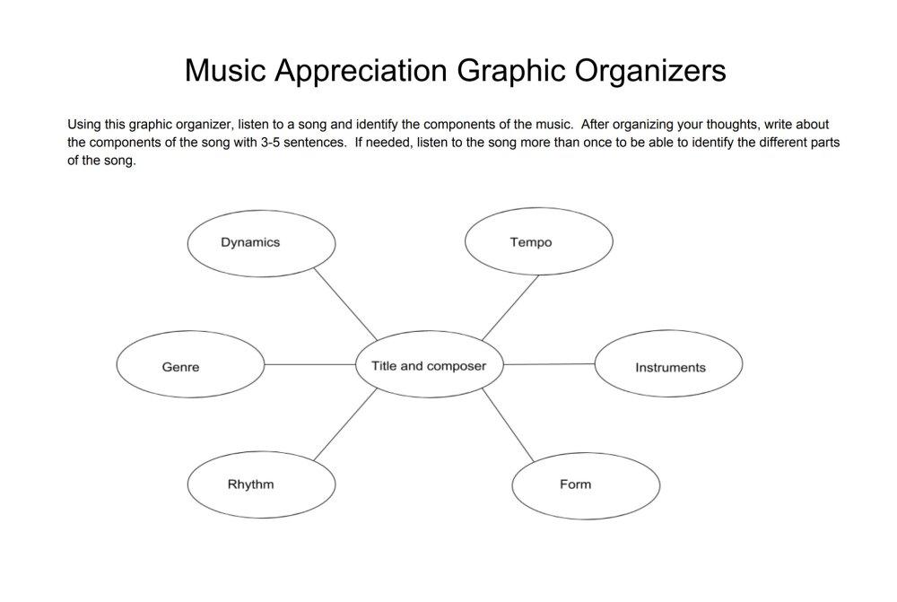 medium resolution of Three Music graphic organizers - TeacherVision