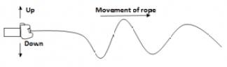 Waves General Properties Of Waves