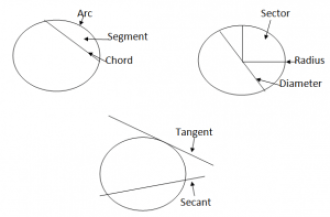 Properties Of A Circle