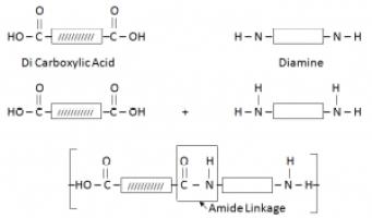 Formation Of Nylon/ Diamide